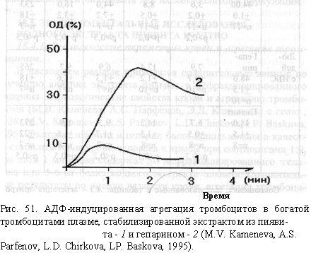 Влияние гепарина и экстракта пиявита на вязкость крови