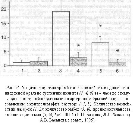 характеристики препаратов пиявита, вводимых крысам подкожно вита