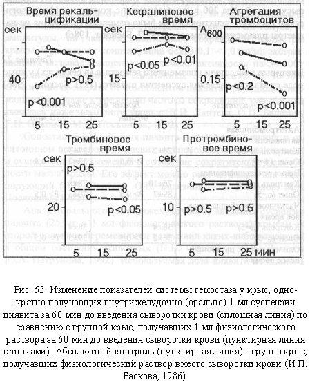 защитное противотромботическое действие суспензии пиявита