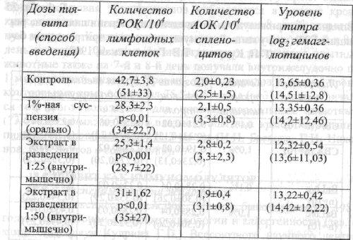 Влияние внутрижелудочного введения суспензии пиявита на реакцию ГЗТ