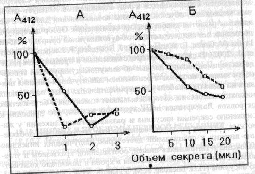 Влияние ССЖ на активацию системы комплемента по классическому