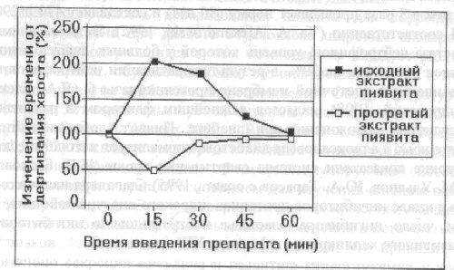 Влияние исходного экстракта пиявита