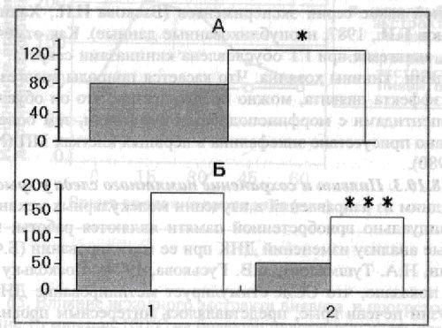 Влияние пиявита на удлинение времени перед заходом
